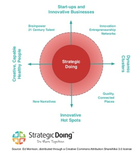 strategic-doing-strategy-map-1-638
